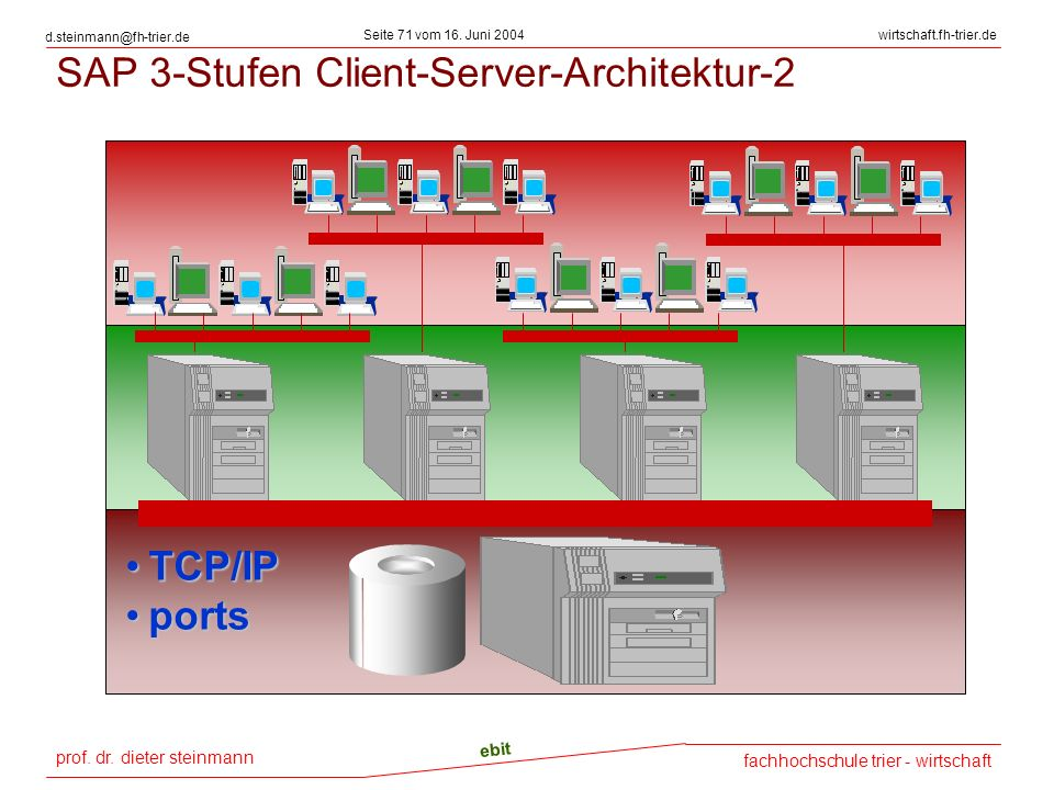SAP 3-Stufen Client-Server-Architektur-2