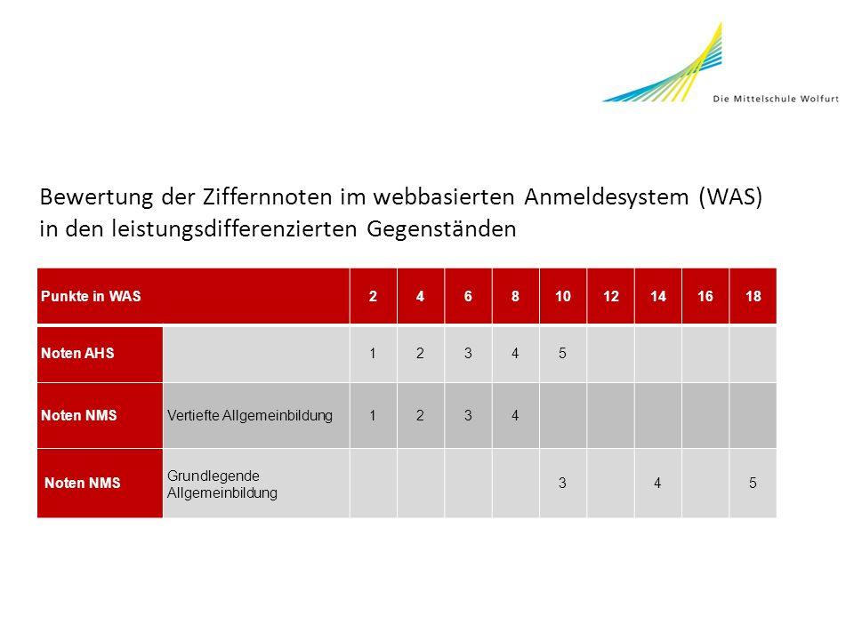 Bewertung der Ziffernnoten im webbasierten Anmeldesystem (WAS)