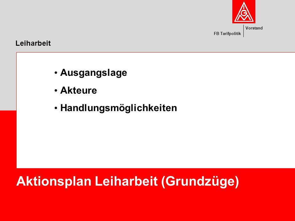 Aktionsplan Leiharbeit (Grundzüge)
