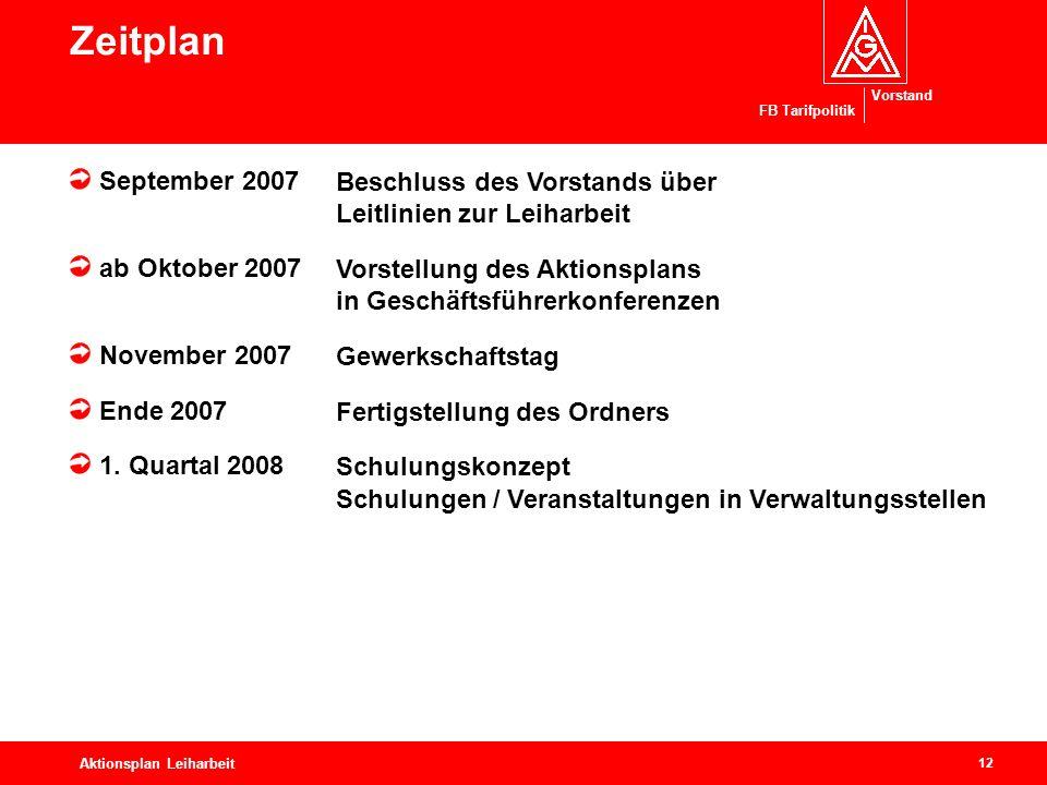 Zeitplan September 2007. ab Oktober 2007. November 2007. Ende 2007. 1. Quartal 2008. Beschluss des Vorstands über Leitlinien zur Leiharbeit.
