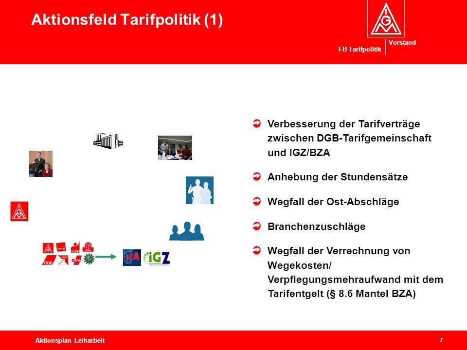 Aktionsfeld Tarifpolitik (1)