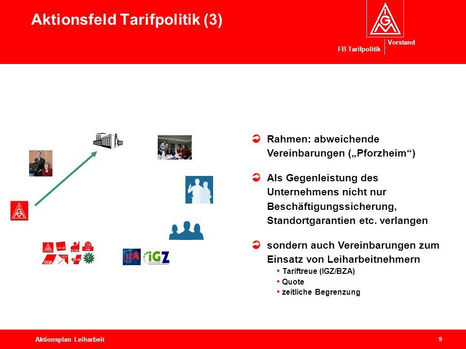 Aktionsfeld Tarifpolitik (3)