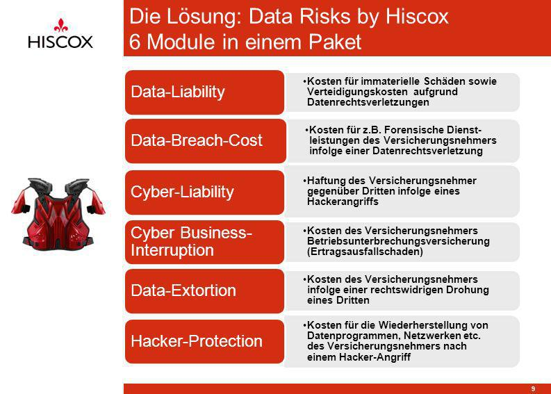 Die Lösung: Data Risks by Hiscox 6 Module in einem Paket