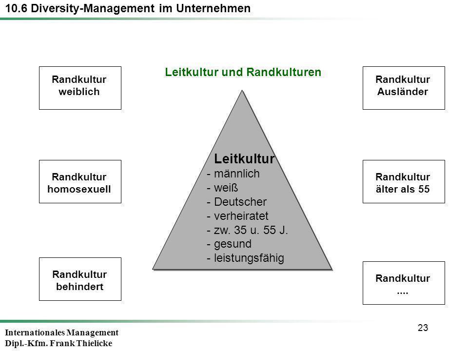 Leitkultur 10.6 Diversity-Management im Unternehmen