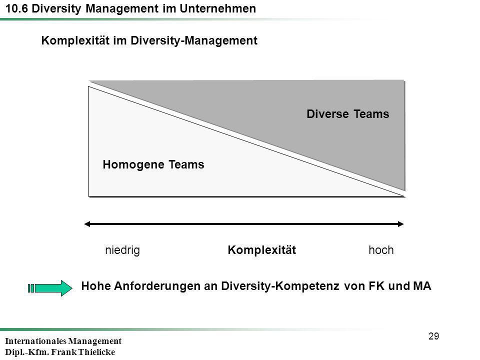 Komplexität im Diversity-Management