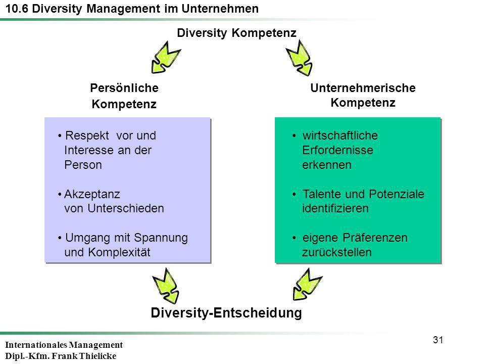 Diversity-Entscheidung