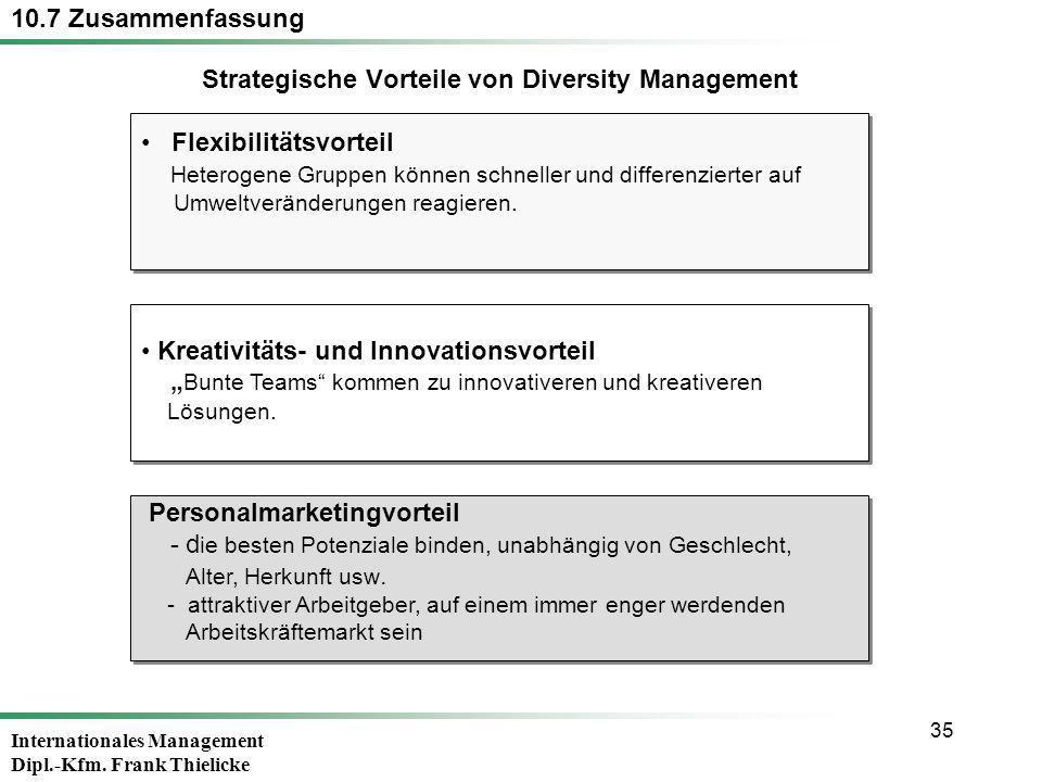 Strategische Vorteile von Diversity Management