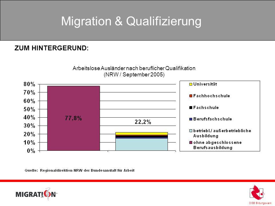 ZUM HINTERGERUND: Arbeitslose Ausländer nach beruflicher Qualifikation (NRW / September 2005)