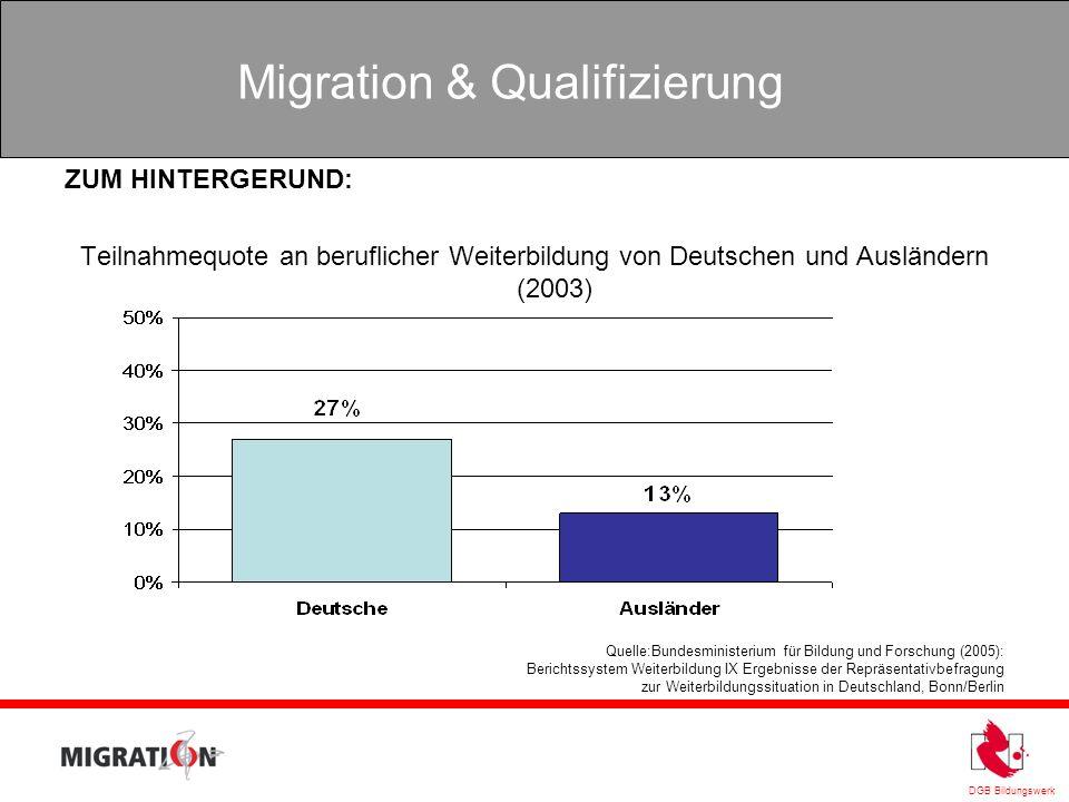 ZUM HINTERGERUND: Teilnahmequote an beruflicher Weiterbildung von Deutschen und Ausländern (2003)