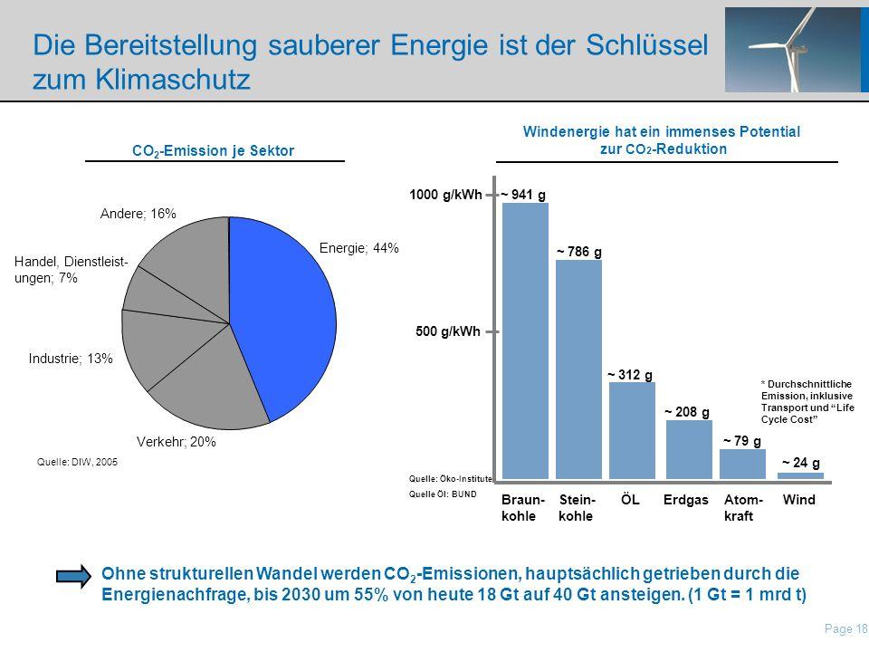 Die Bereitstellung sauberer Energie ist der Schlüssel zum Klimaschutz