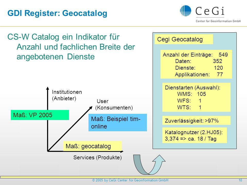 GDI Register: Geocatalog