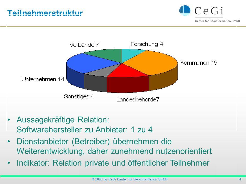 Teilnehmerstruktur Aussagekräftige Relation: Softwarehersteller zu Anbieter: 1 zu 4.