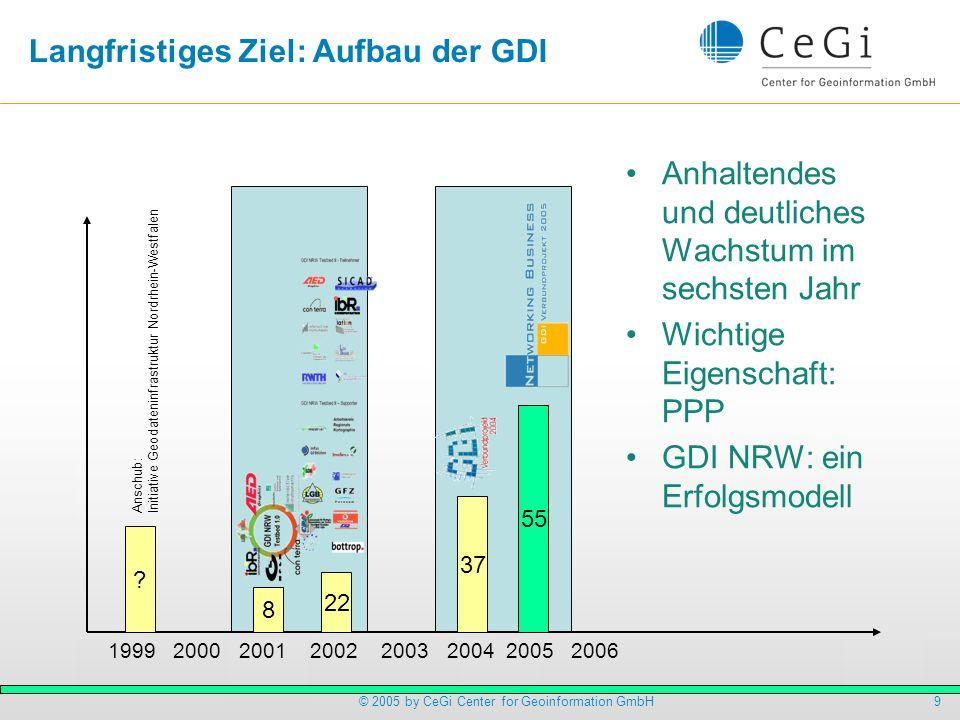 Langfristiges Ziel: Aufbau der GDI