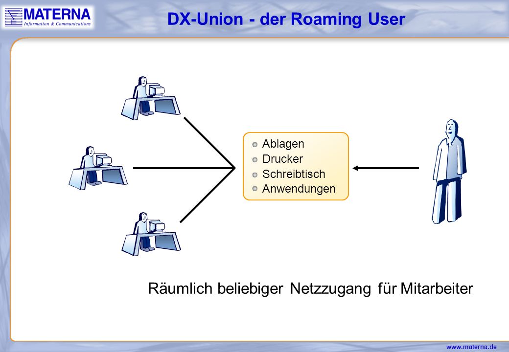 DX-Union - der Roaming User