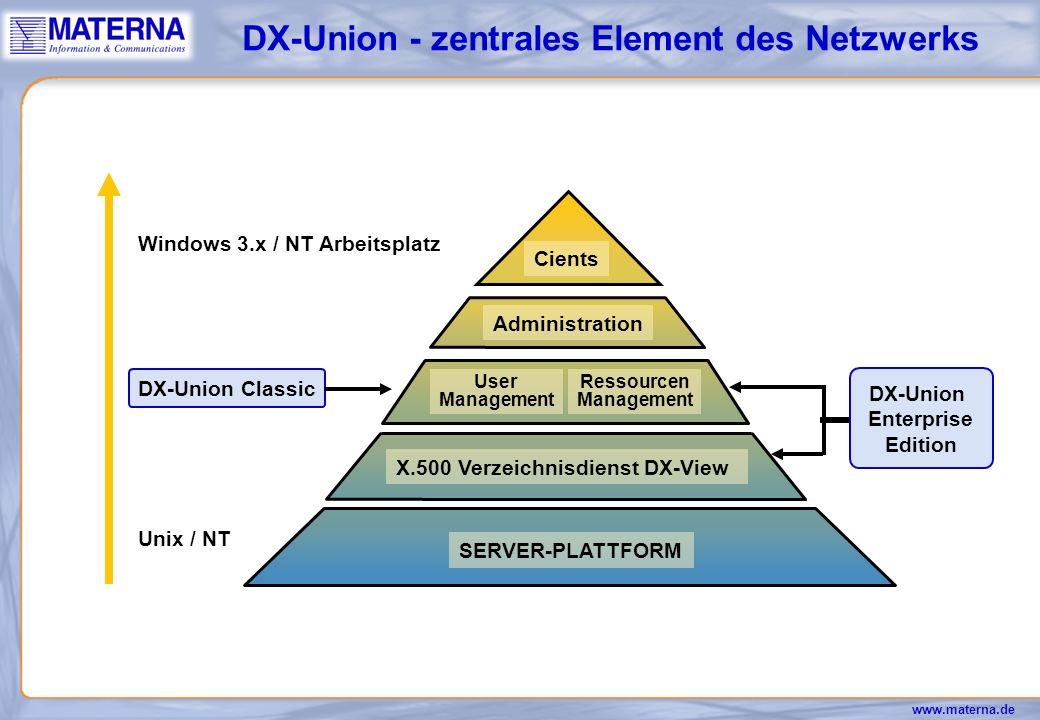 DX-Union - zentrales Element des Netzwerks