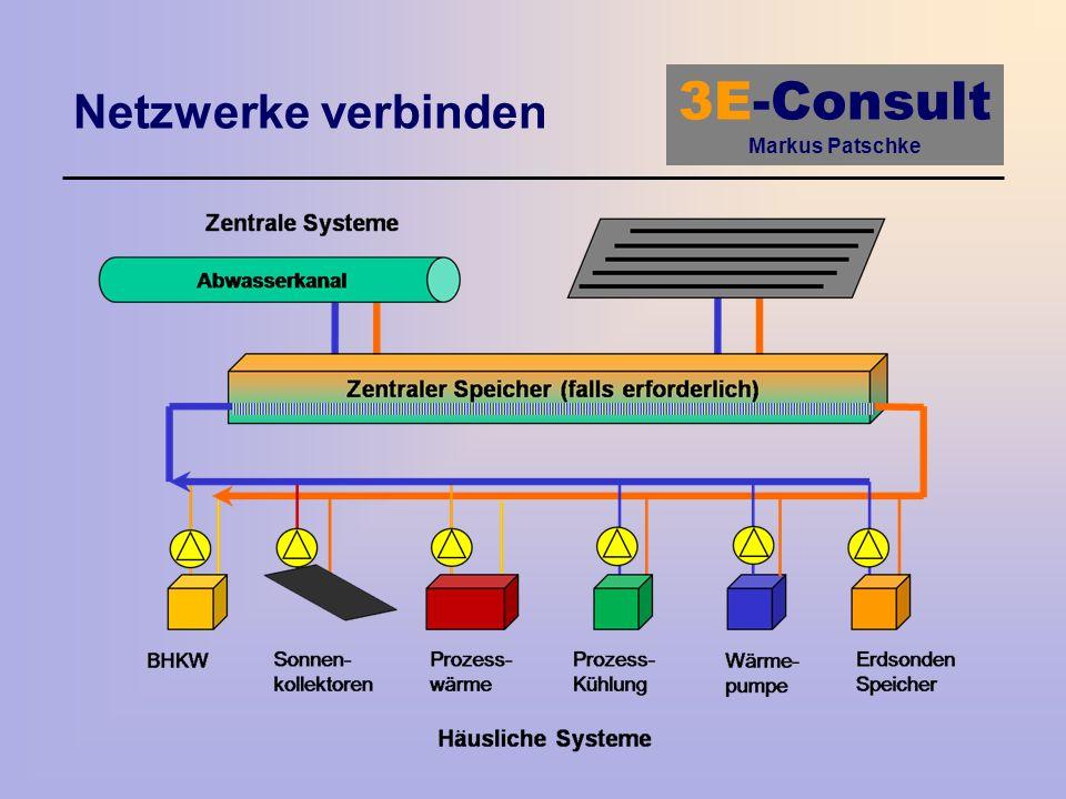 Netzwerke verbinden Bringen wir dieses Schema in einen kommunalen Zusammenhang: