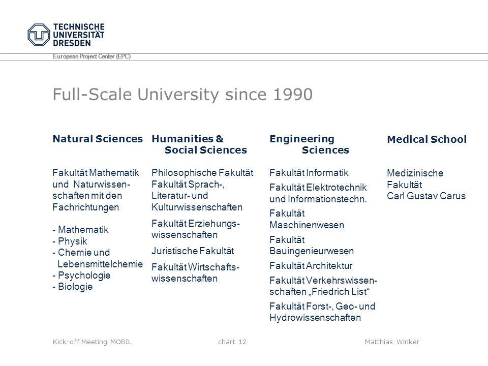 Full-Scale University since 1990