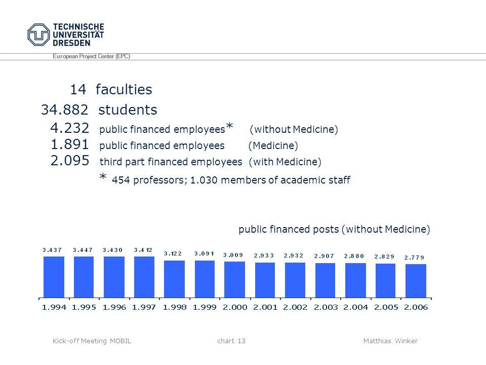 1.891 public financed employees (Medicine)