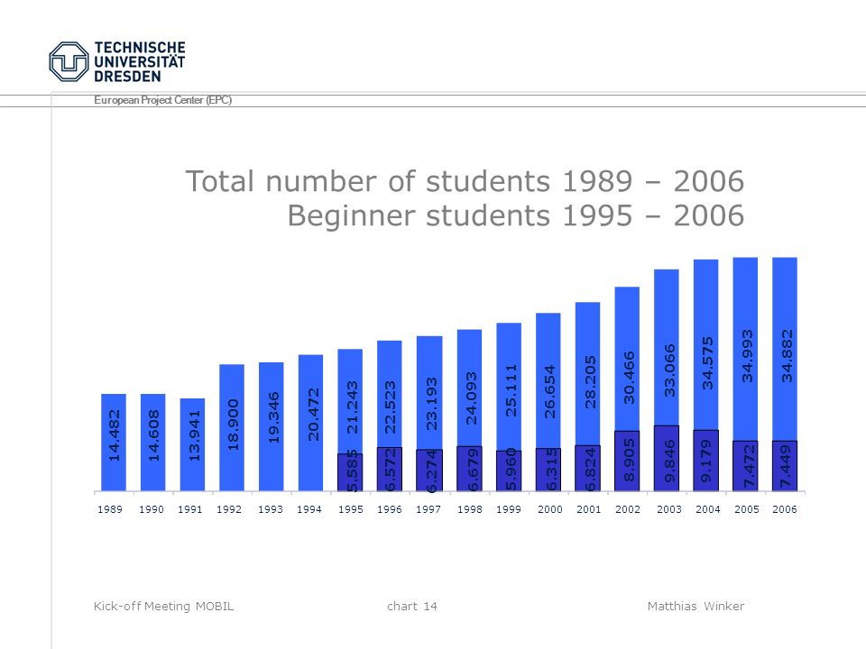 Total number of students 1989 – 2006