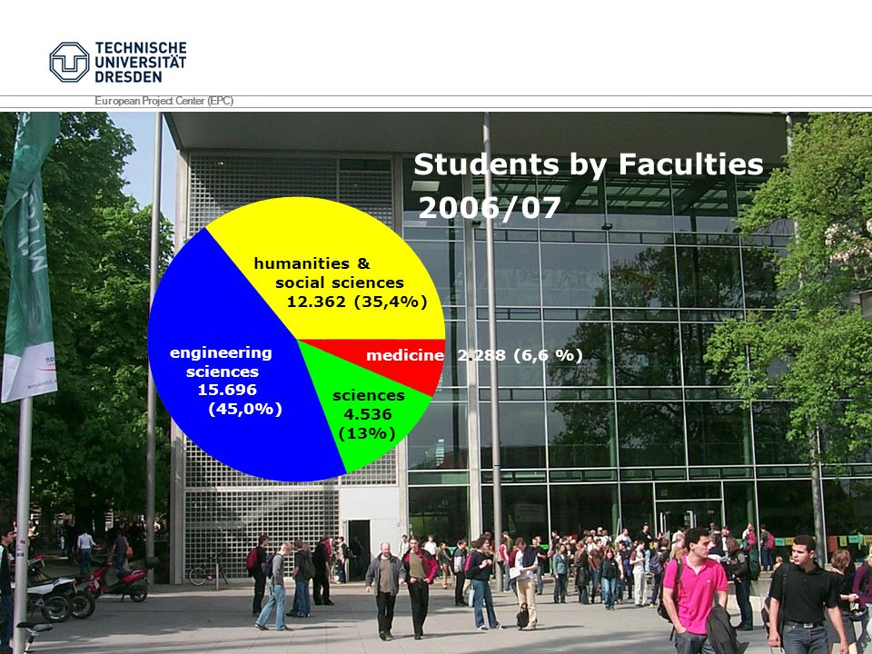 Students by Faculties 2006/07