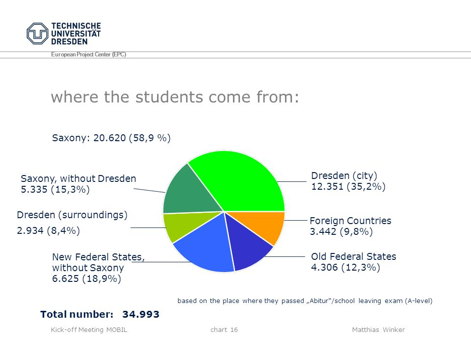 where the students come from: