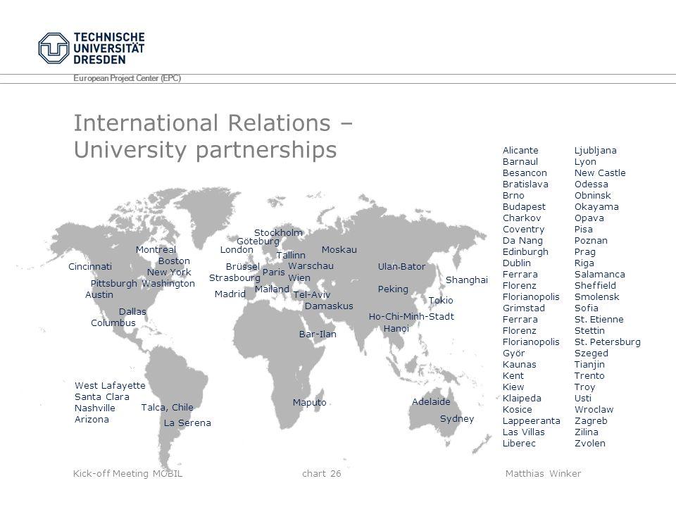 International Relations – University partnerships
