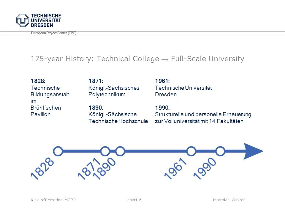 175-year History: Technical College  Full-Scale University