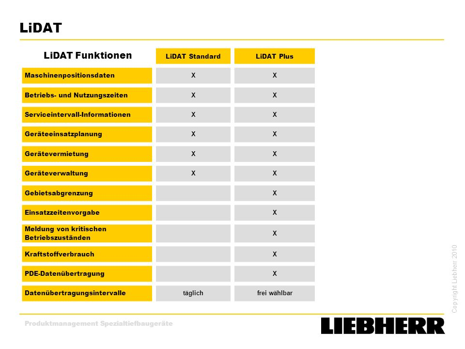 LiDAT LiDAT Funktionen LiDAT Standard LiDAT Plus