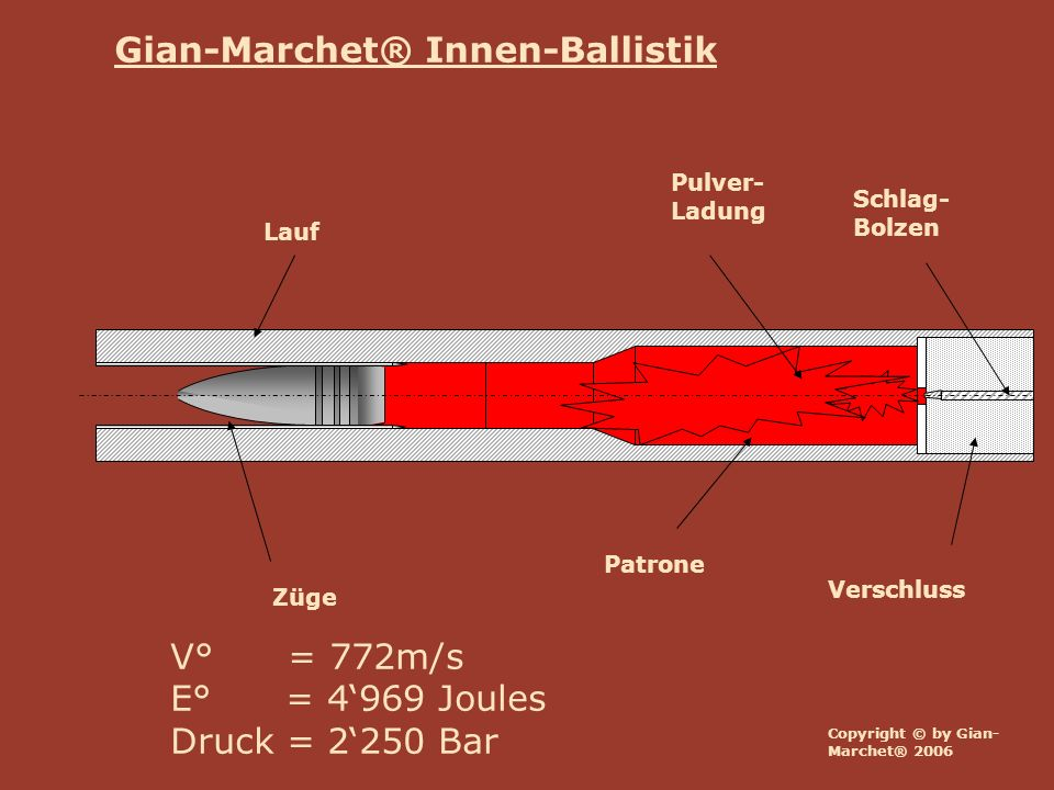 Gian-Marchet® Innen-Ballistik