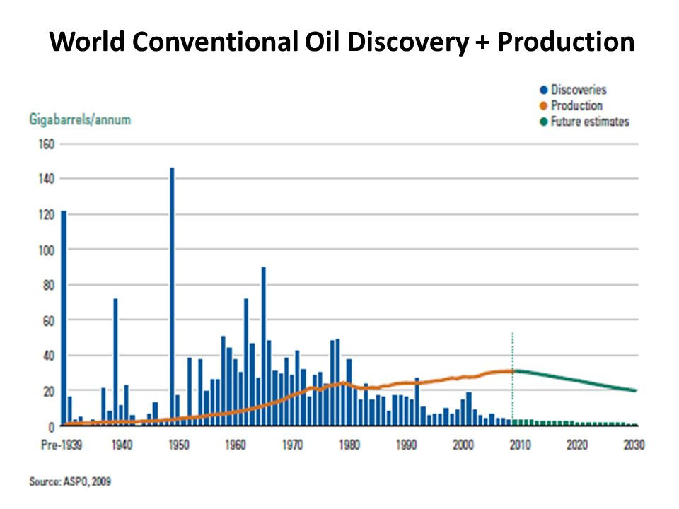 World Conventional Oil Discovery + Production