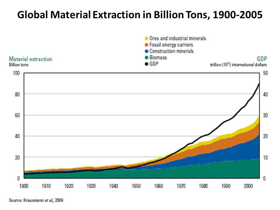Global Material Extraction in Billion Tons, 1900-2005