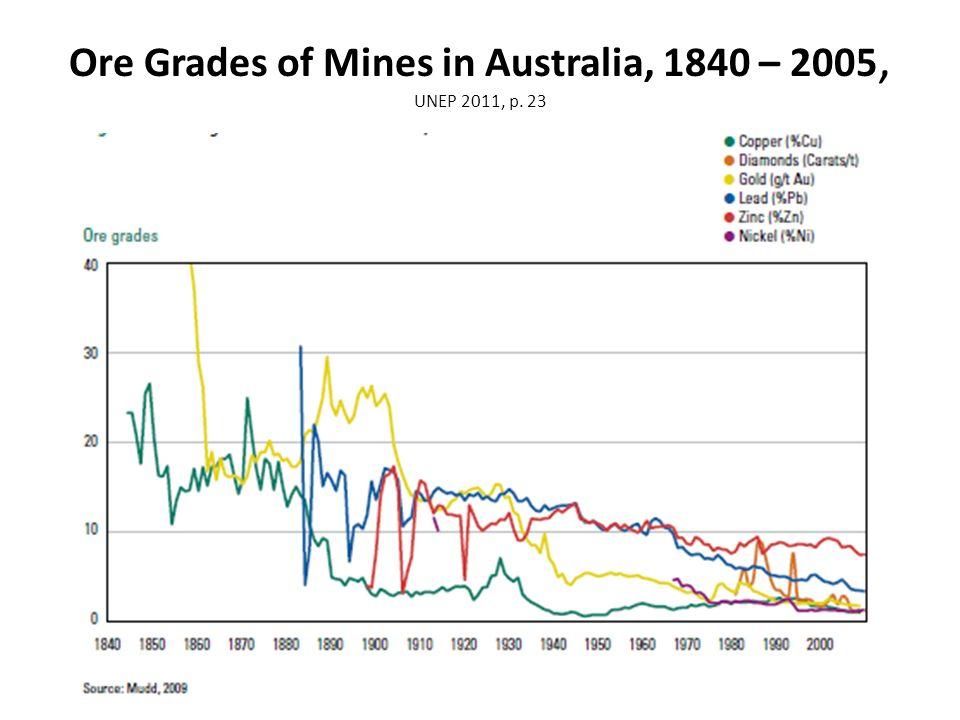 Ore Grades of Mines in Australia, 1840 – 2005, UNEP 2011, p. 23