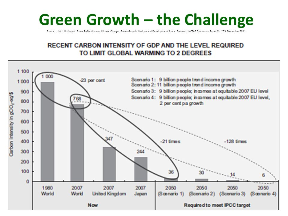 Green Growth – the Challenge Source: Ulrich Hoffmann