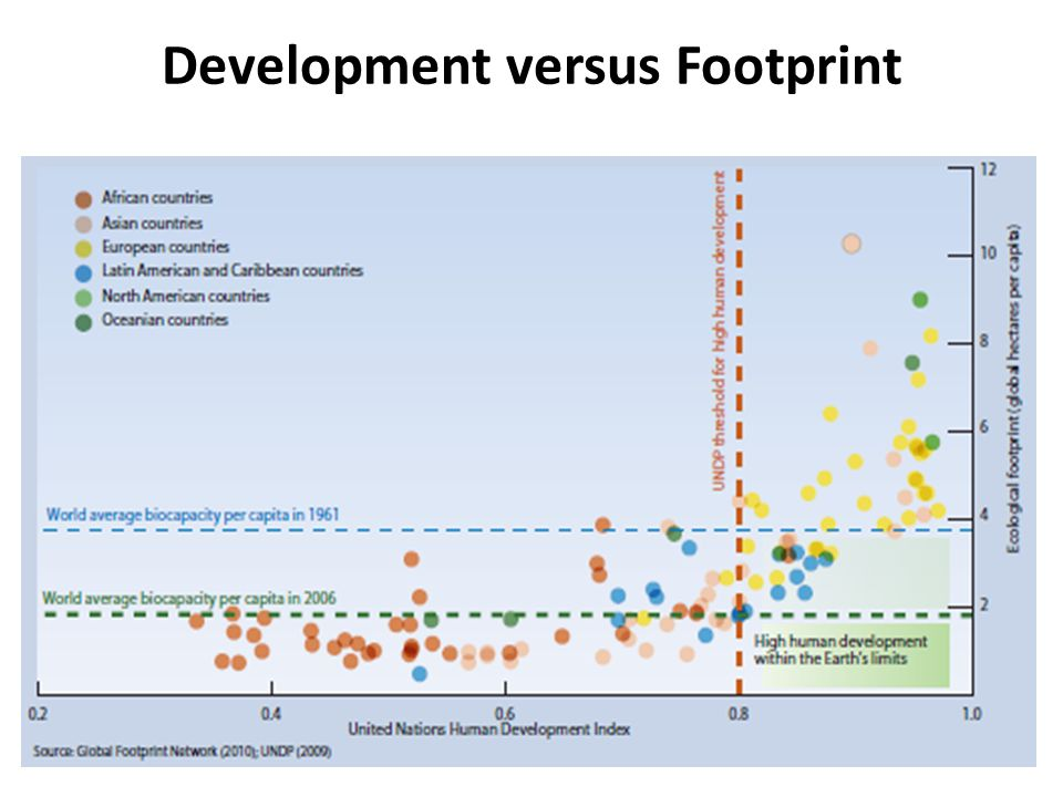 Development versus Footprint