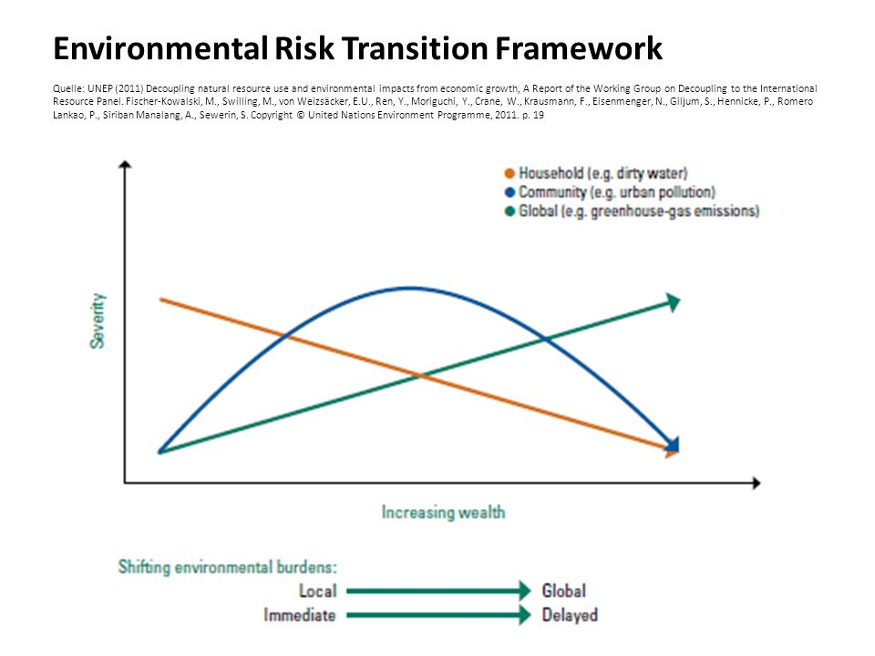 Environmental Risk Transition Framework Quelle: UNEP (2011) Decoupling natural resource use and environmental impacts from economic growth, A Report of the Working Group on Decoupling to the International Resource Panel.