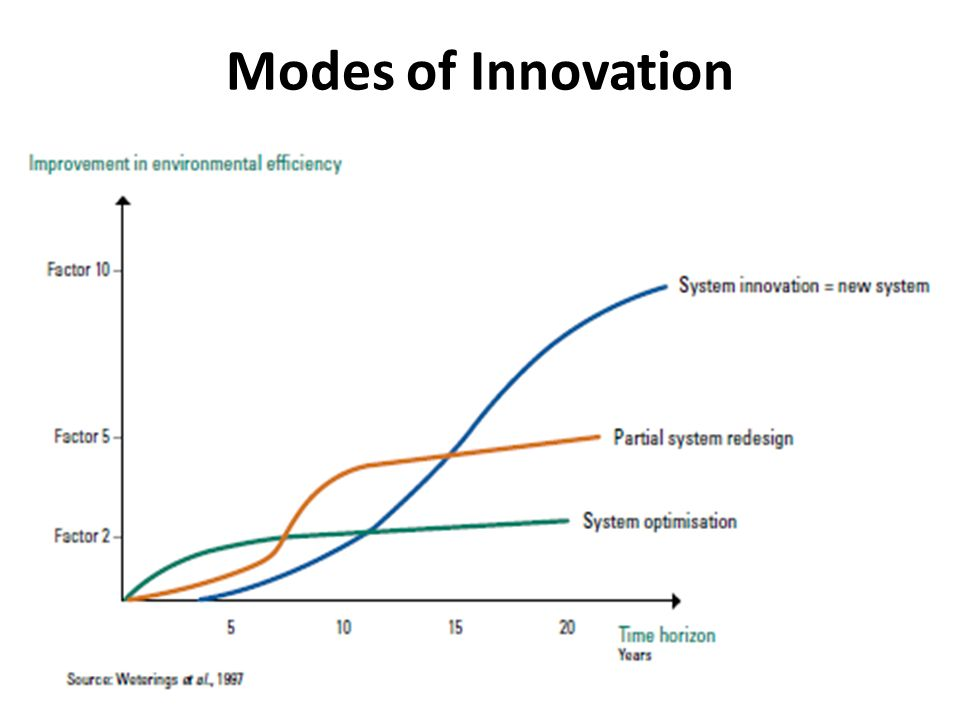 Modes of Innovation