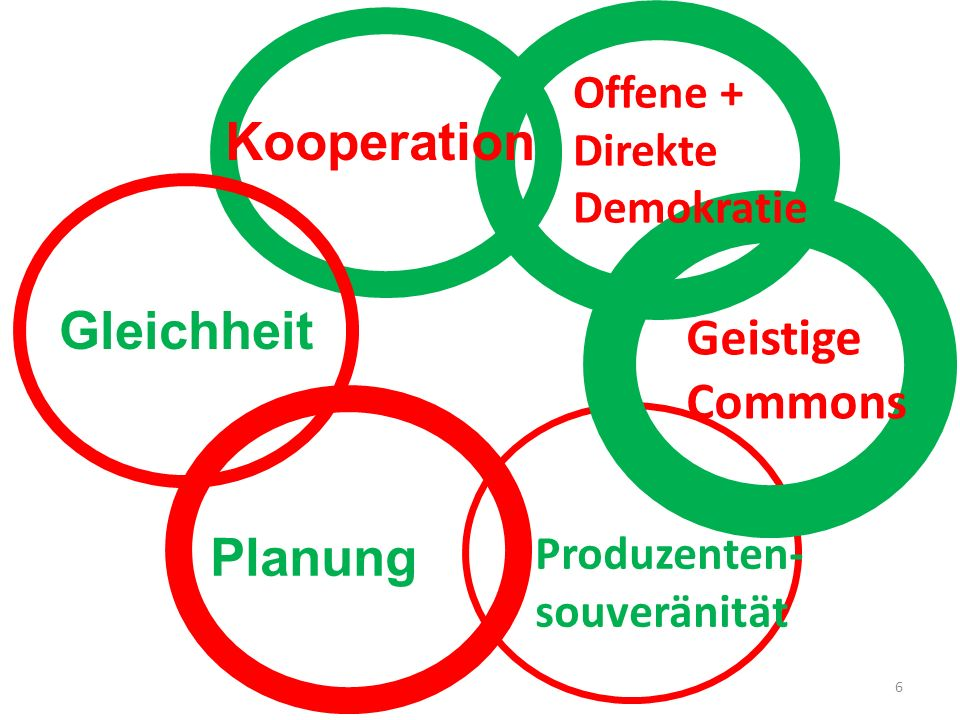 Kooperation Gleichheit Geistige Commons Planung