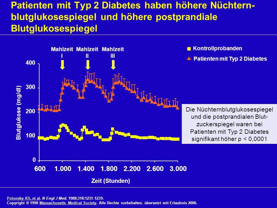 Patienten mit Typ 2 Diabetes haben höhere Nüchtern-blutglukosespiegel und höhere postprandiale Blutglukosespiegel