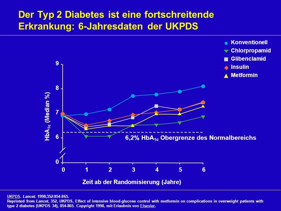 Der Typ 2 Diabetes ist eine fortschreitende Erkrankung: 6-Jahresdaten der UKPDS