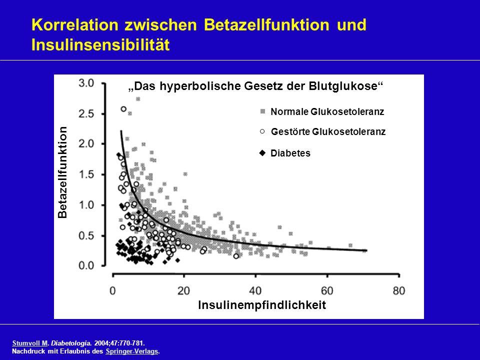 Korrelation zwischen Betazellfunktion und Insulinsensibilität