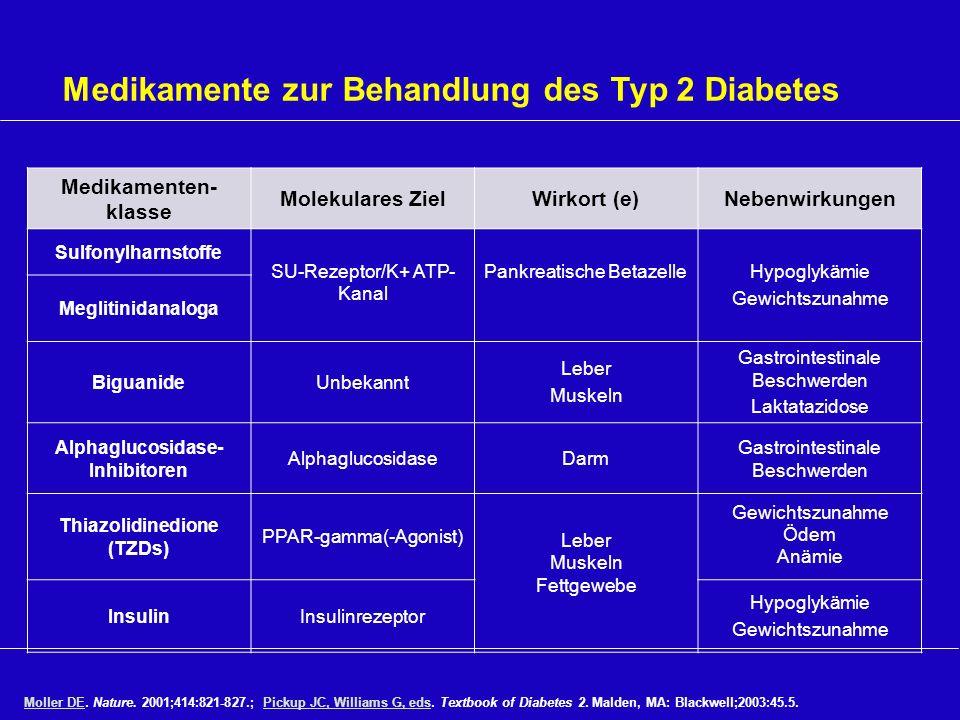 Alphaglucosidase- Inhibitoren Thiazolidinedione (TZDs)