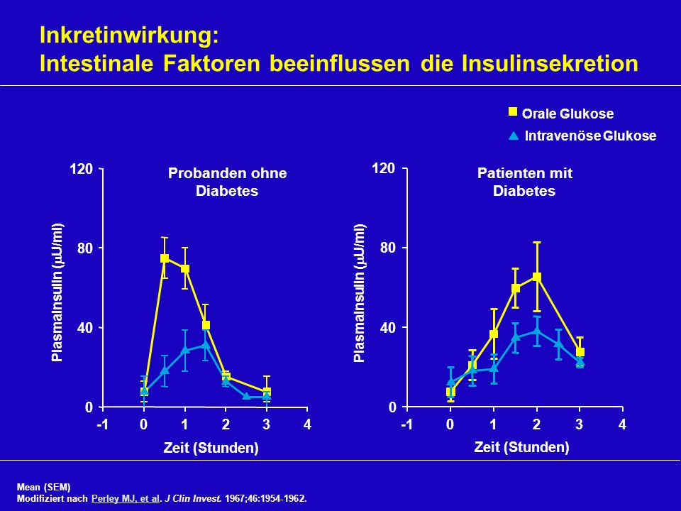 Probanden ohne Diabetes Patienten mit Diabetes