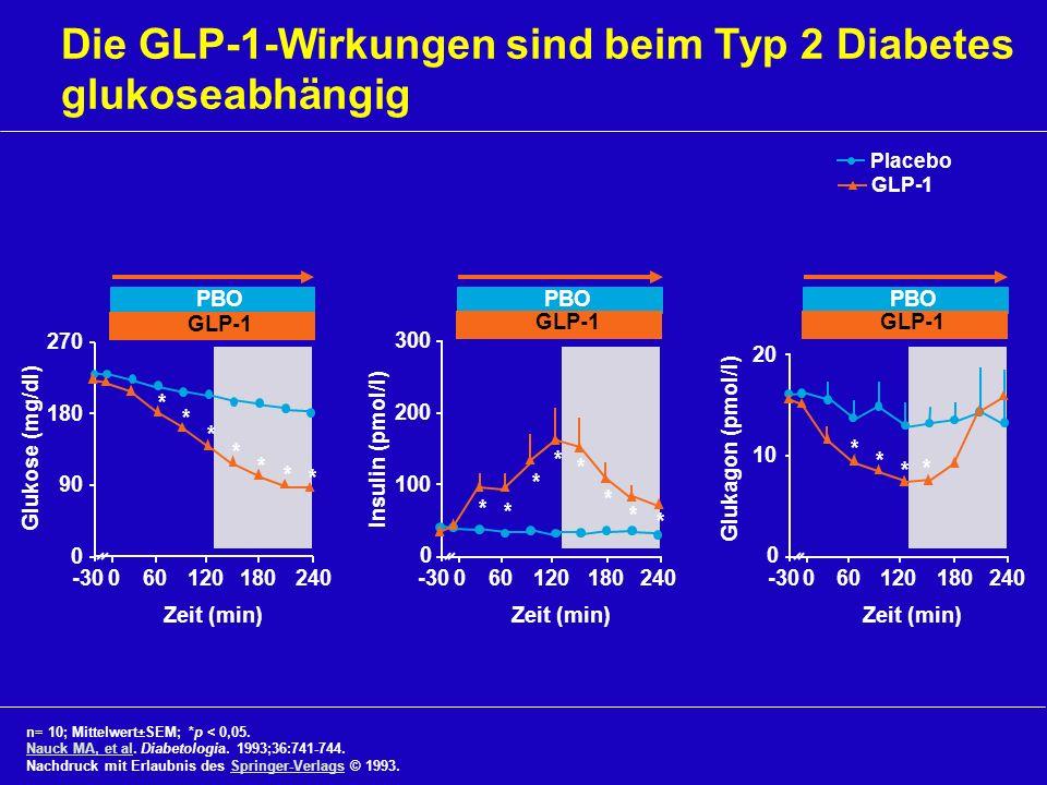 Die GLP-1-Wirkungen sind beim Typ 2 Diabetes glukoseabhängig