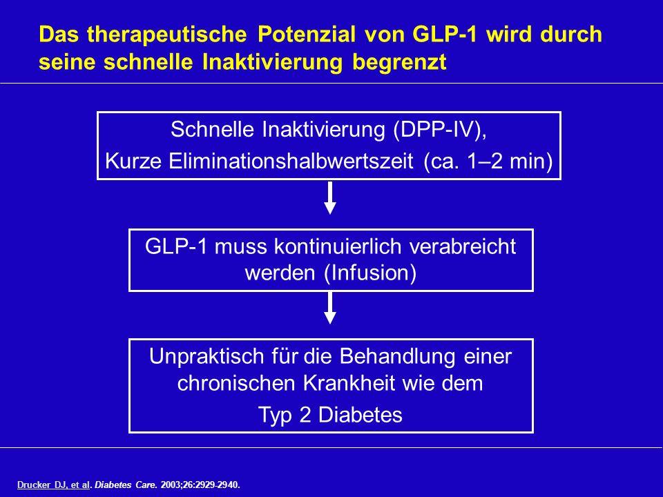 Das therapeutische Potenzial von GLP-1 wird durch seine schnelle Inaktivierung begrenzt