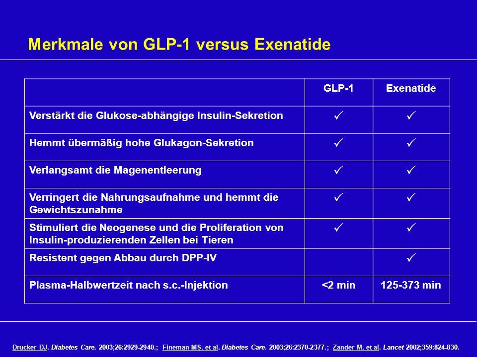 Merkmale von GLP-1 versus Exenatide