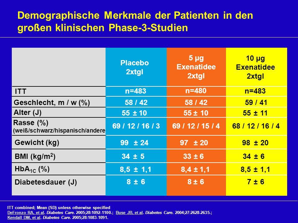 Demographische Merkmale der Patienten in den großen klinischen Phase-3-Studien