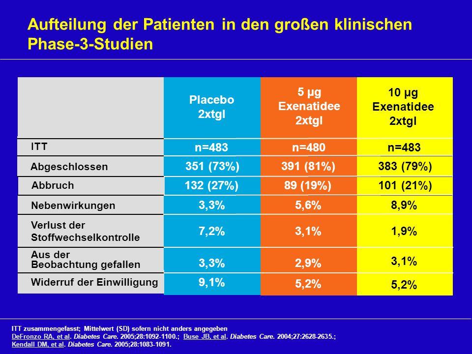 Aufteilung der Patienten in den großen klinischen Phase-3-Studien