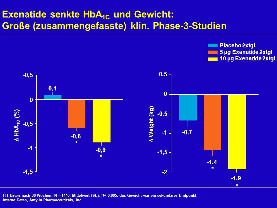 Exenatide senkte HbA1C und Gewicht: Große (zusammengefasste) klin