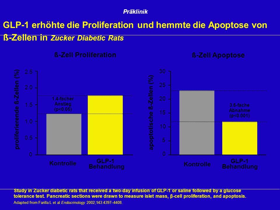 Präklinik GLP-1 erhöhte die Proliferation und hemmte die Apoptose von ß-Zellen in Zucker Diabetic Rats.