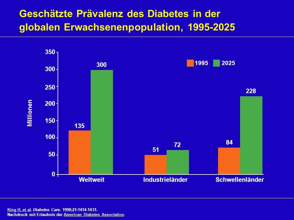Geschätzte Prävalenz des Diabetes in der